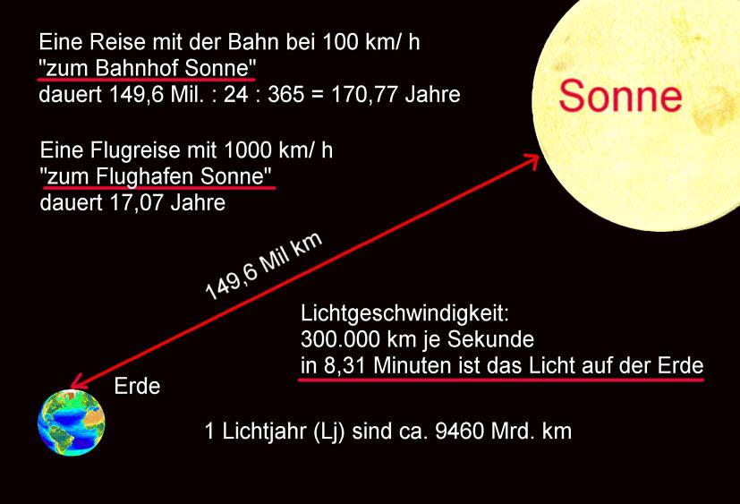 Entfernung Lichtjahr
